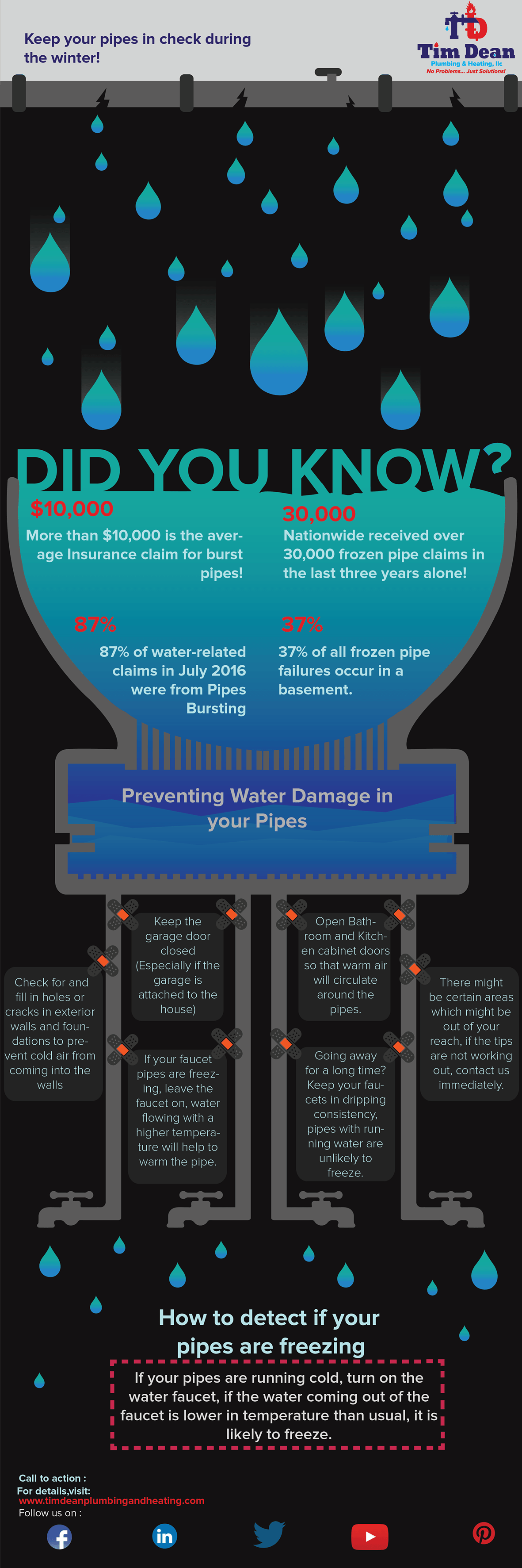 This spasmodic circulation of water leads to about 5 minutes of actual circulation per hour which in turn causes far less water heater demand compared to ... & Prevention of Water Pipe Damage After a Long Winter - Tim Dean ...