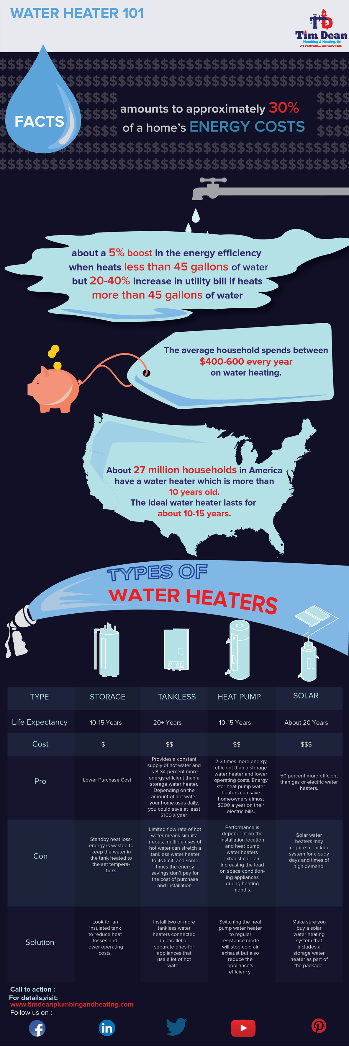 Types of Hot Water Heaters - Tim Dean Plumbing & Heating, LLC